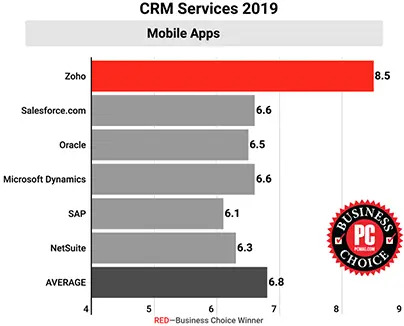 zoho crm mobiiisovellus
